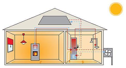 Vesikiertoisen takan liittäminen lämmitysjärjestelmään