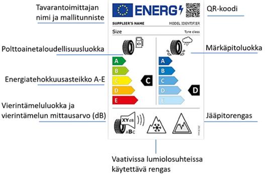 Renkaiden energiamerkintä